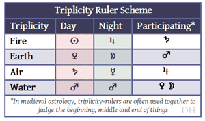 Triplicity rulers