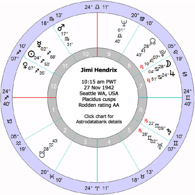 Hendrix's natal chart - click to link through to Astrodatabank entry on Hendrix