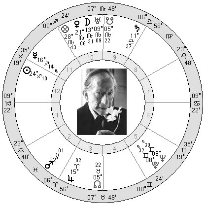 J. Paul Getty Horoscope